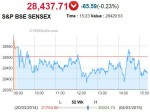 Sensex Hits Over One Month Low Ahead Fed Meet