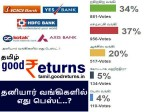 Which Is The Best Private Sector Bank India Goodreturns Survey