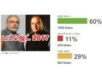 Budget 2017 Is Total Waste Tamil Goodreturns Polls