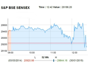 Sensex Down 80 Points