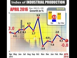 Industrial Production Declines April
