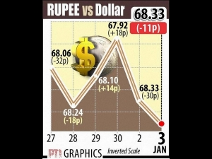 Rupee Hits 1 Month Low On Dollar Buoyancy Yesterday Today Starts With 68