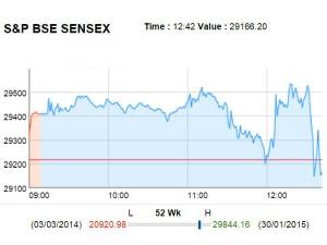 Sensex Down 80 Points