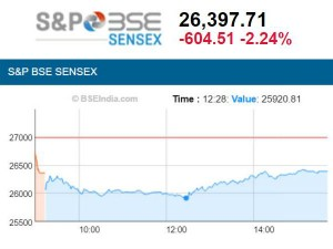 Sensex Continue Trade Red Down Over 600 Points Nifty Above