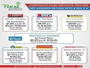 Do We Know Corporate Fixed Deposit