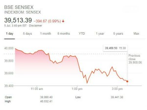 Budget 2019 Sensex Falls 395 Pts Nifty Below 11