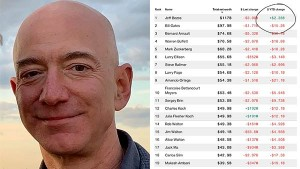 World Wealthiest People Are Losing Billions Due To Corona Except Jeff Bezos