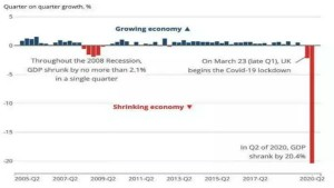 Uk Gdp Plunged 20 4 In Q2 Great Britain Officially In Recession